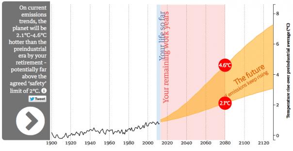 Guardian-lifetime-temperatures