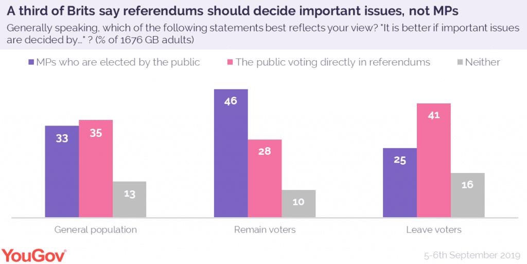 YouGov democracy poll